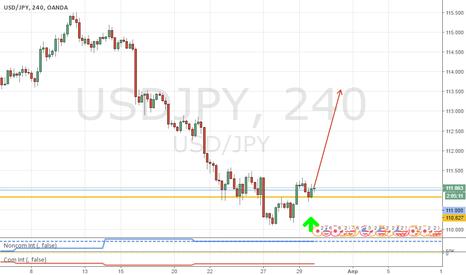 USDJPY: Рискуем, но покупаем USD/JPY!