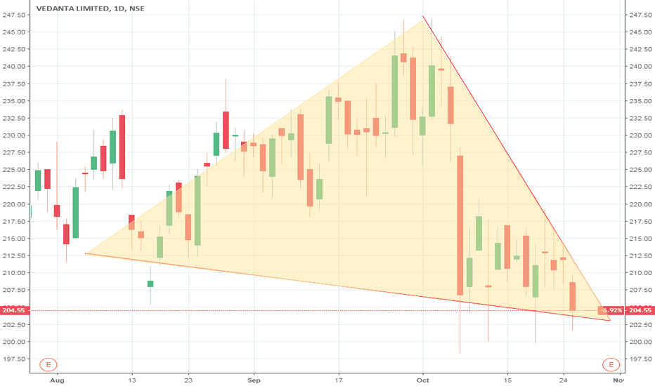 VEDL: VEDL  #BUY ABOVE 210 AND #SELL BELOW 203