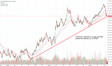 EURGBP: andiamo long Eur-GBP