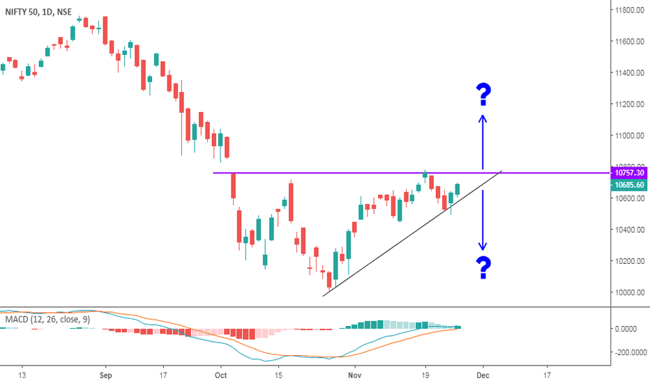 NIFTY: Ascending Triangle on Nifty