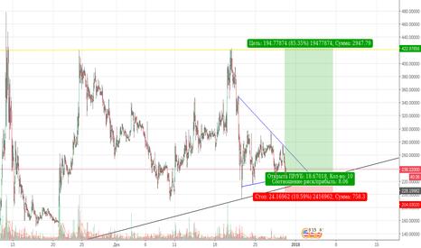 BTGUSD: BTG/USD рост на фоне падения битка