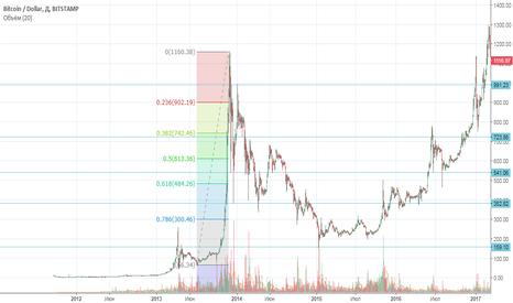 BTCUSD: BTC/USD Как глубока кроличья нора?