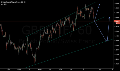 GBPCHF: GBP/CHF - outlook short and long oppurtunities