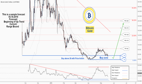 BTGUSD: A long-term Trading Opportunity To Buy in BitcoinGold ...