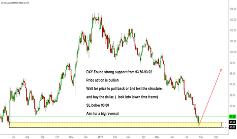 DXY: DXY Found strong support from 93.50-93.02