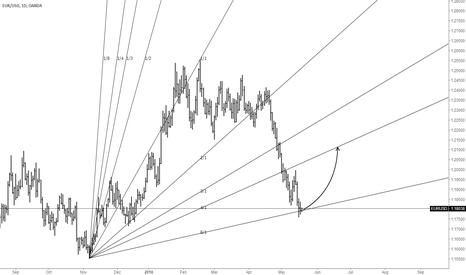 EURUSD: D1|EURUSD Experimental Analysis Gann Fan