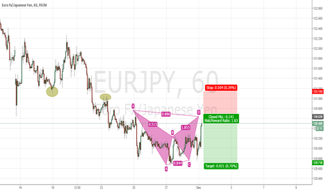 EURJPY: EURJPY trend continuation bat pattern