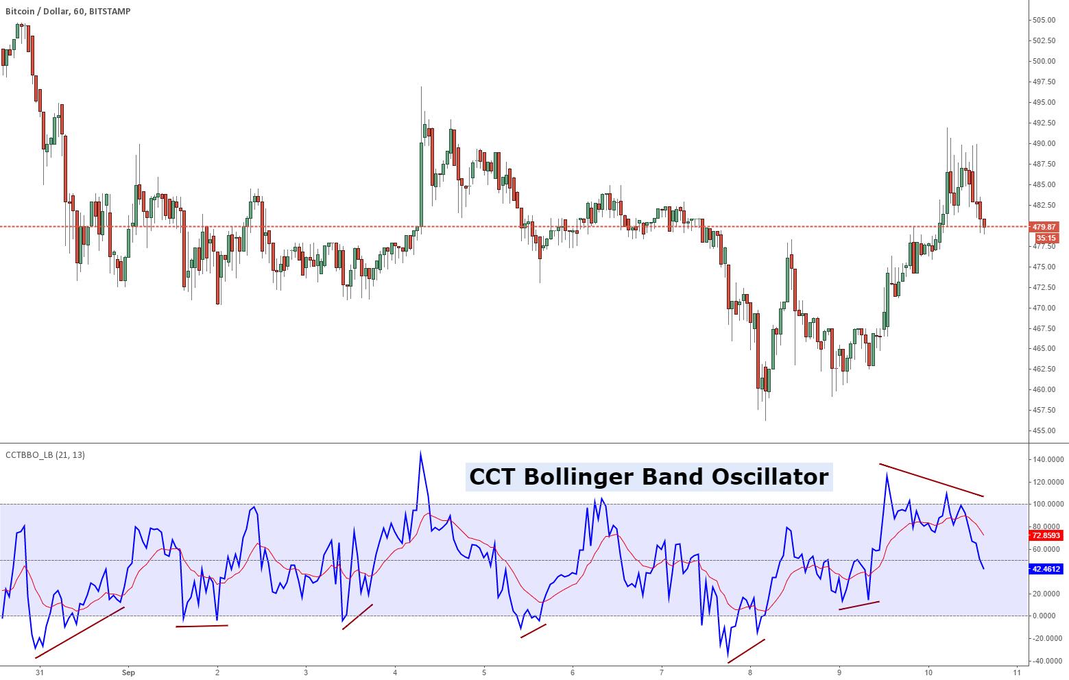 Bollinger bands stochastic oscillator