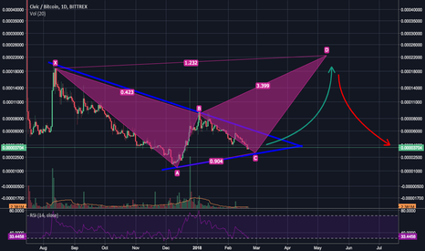 CVCBTC: BULLISH BUTTERFLY PATTERNS !