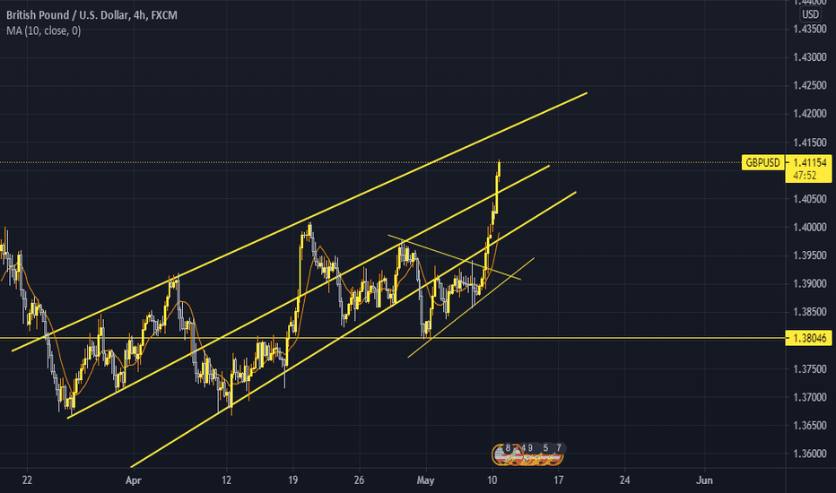 End of the bullish journey of GBPUSD or is it?