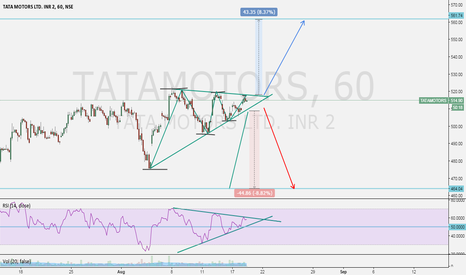 TATAMOTORS: symmetrical triangle pattern in tatamotors