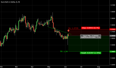 EURUSD: Trade 12: EURUSD | Bearish Move Despite Epic Wick - 6/8/2014