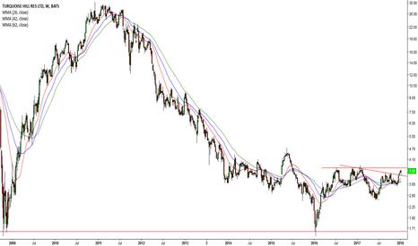 TRQ: Bullish Gold Futures = Mining Companies (#4 TRQ)