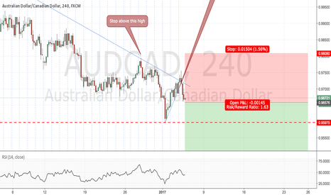 AUDCAD: Potential continuation of the downtrend