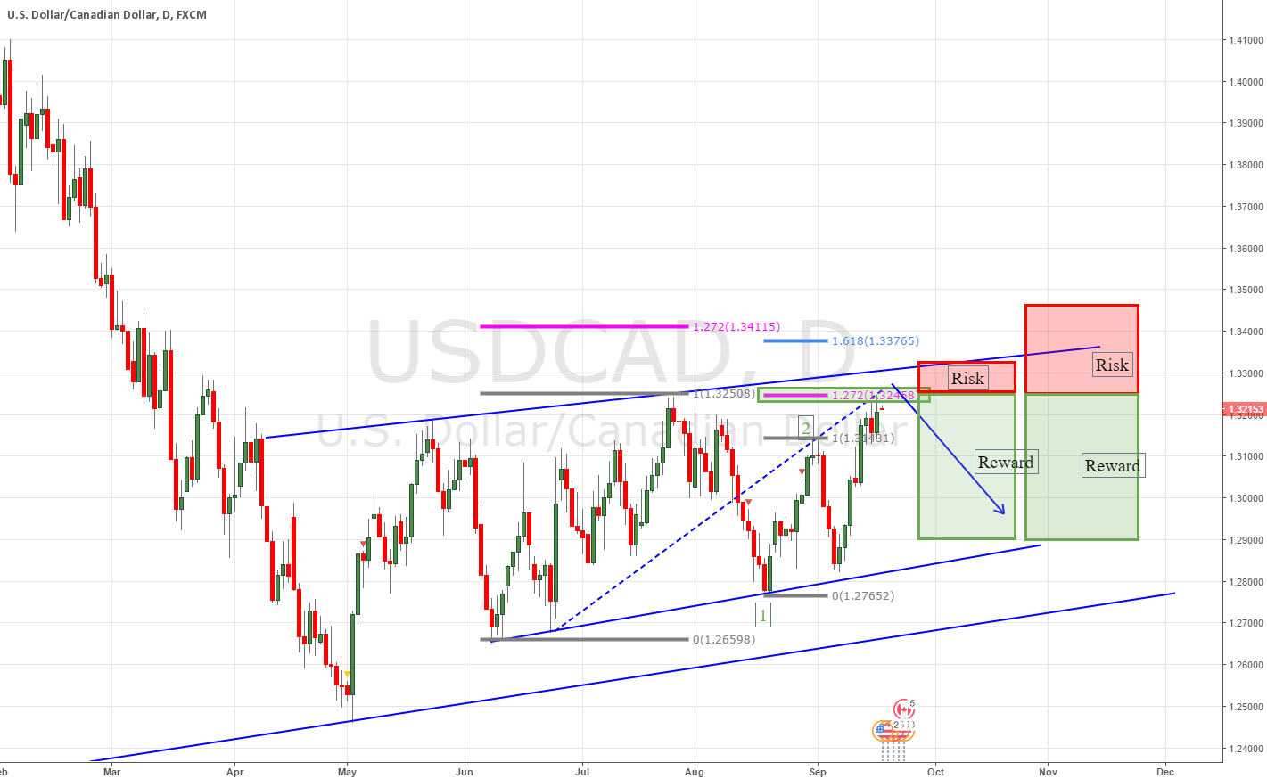 usdcad Short near top of channel