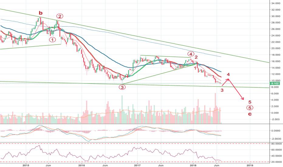 DBK: Deutsche - Bottom not yet reached