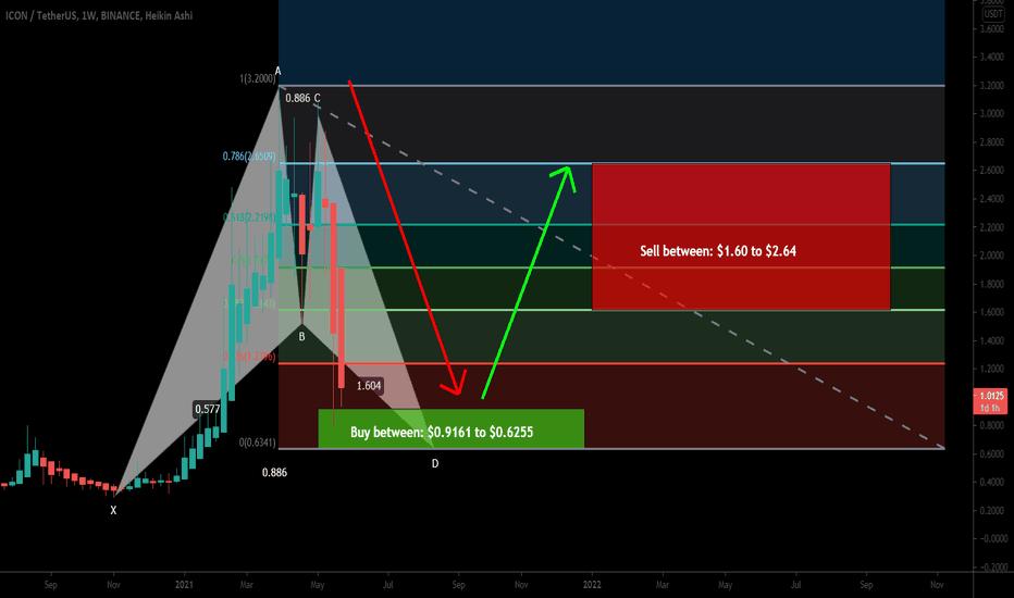 ikon btc tradingview