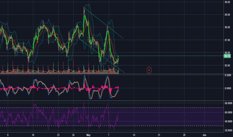 WMT: WMT Descending Trend