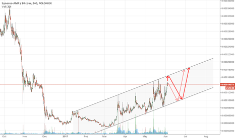 AMPBTC: Synereo (AMP) Simple Channel Trade