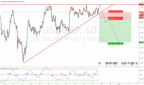 USDGBP: USD/GBP Ascending triangle SHORT breakout position.