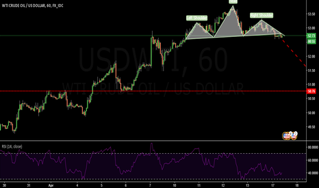 USDWTI: CRUDE OIL- 1 HR ;-SHORT- head and shoulders breakout