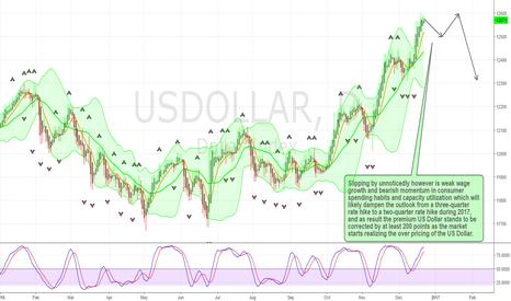 USDOLLAR: US Dollar Correction