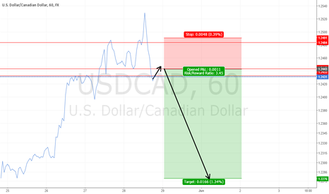 USDCAD: USDCAD  Wait And Sell