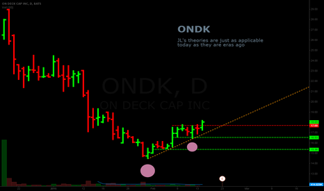 ONDK: R/R and the quality of the business
