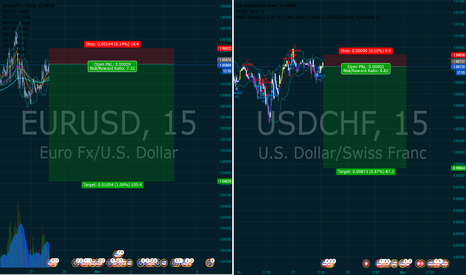 USDCHF: short hedge in anticipation of news