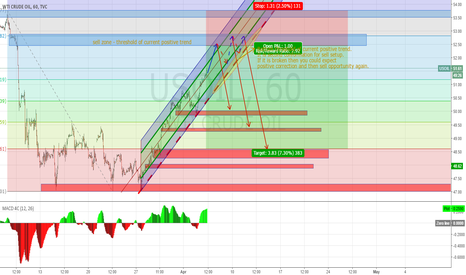 USOIL: look for next treshold and sell setup