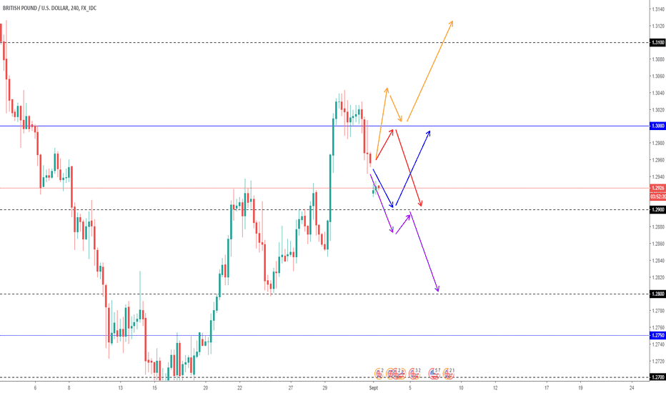 GBPUSD: Projection GBPUSD swing