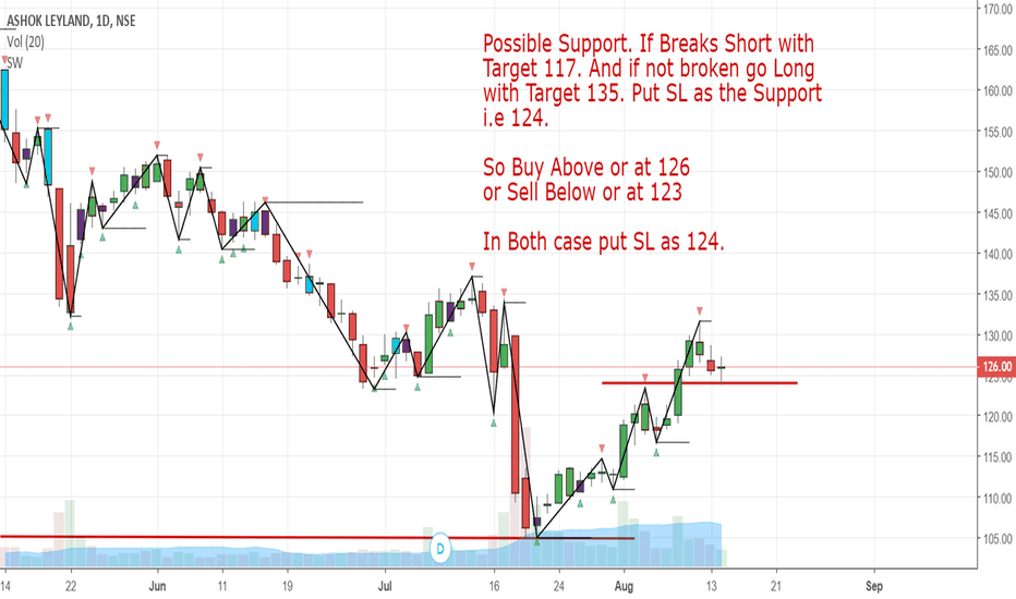 ASHOKLEY: New Trade in Ashok LeyLand.