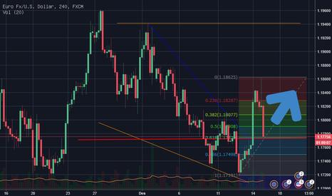 EURUSD: EUR/USD Bullish Signal