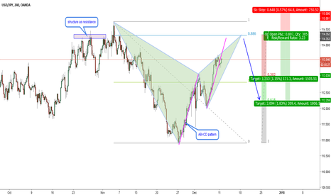 USDJPY: USDJPY-H4-Bearish Bat