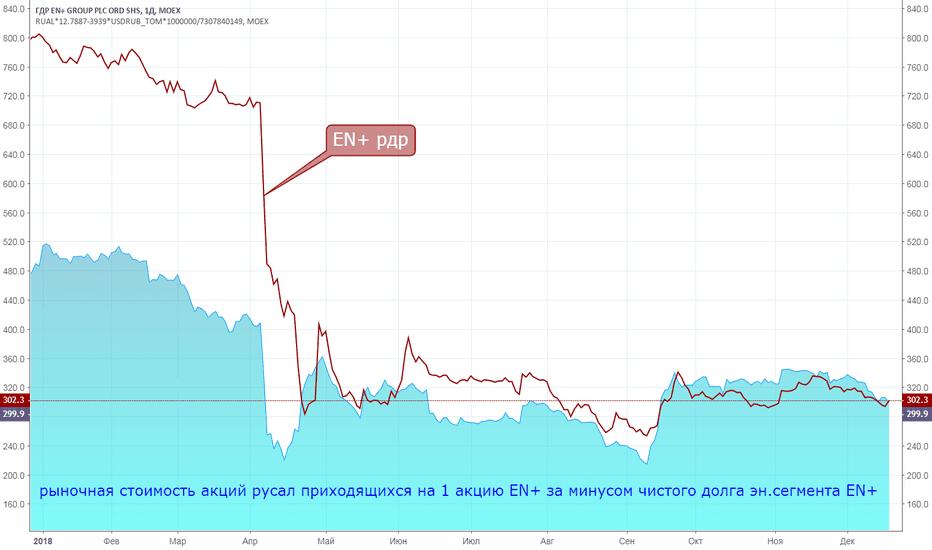 ENPL: Рынок котирует En+ без учета стоимости э/э сегмента
