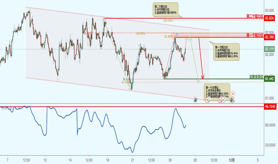 AUDJPY: AUDJPY 澳元兑日元(1小时图)-接近阻力位,下跌!