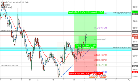 USDZAR: USDZAR LONG OPPORTUNITY