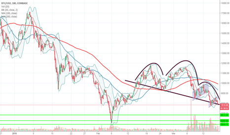 BTCUSD: Updated BTC buy prices for March 2018 w/ Head and Shoulders