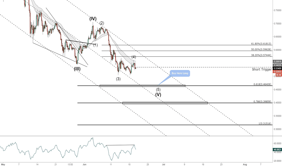 XRPUSD: XRPUSD. Ripple. Short and Long Setup