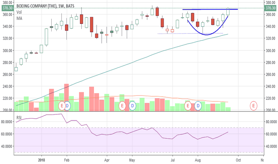 BA: Went Long BA - weekly chart