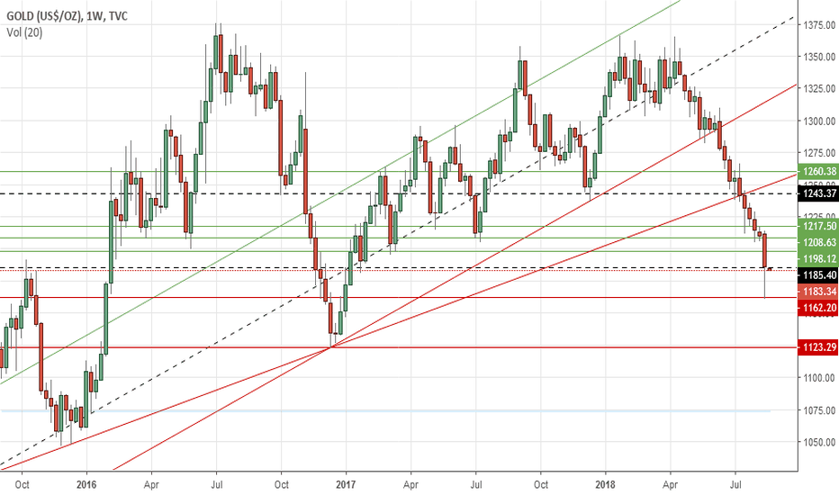 GOLD: Gold's weekly outlook: Aug 20-24