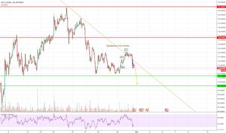 BTGUSD: BTG/USD i walka przy lini trendu