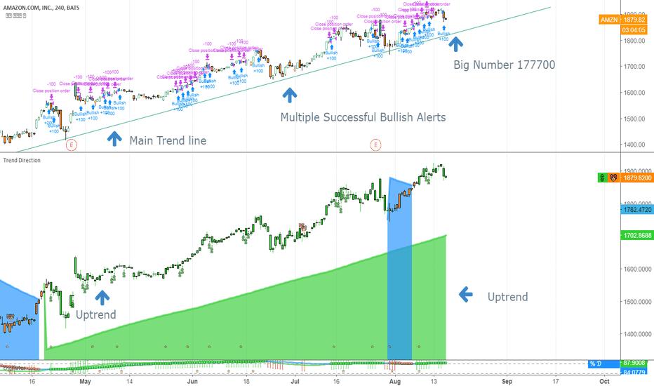 AMZN: Testing Major Trendline