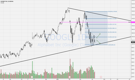 GOOGL: GOOGL daily pennant at uptrend support & 200sma