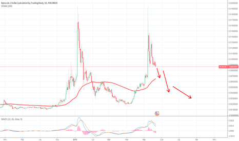 BCNUSD: Falling from the moon