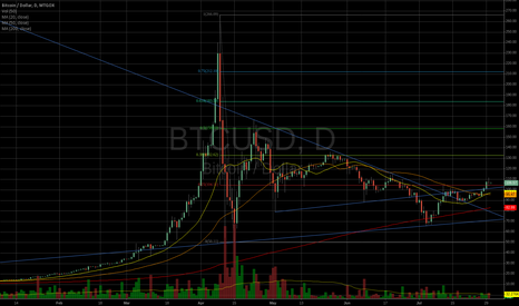BTCUSD: Get ready for BTC Pop