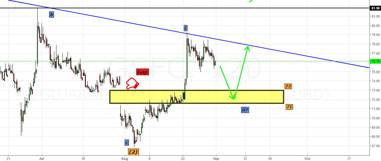 GSFC- Closer Look into the zone 71-73 (A Gap)