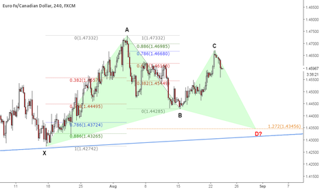 EURCAD: Potential Bullish Gartley