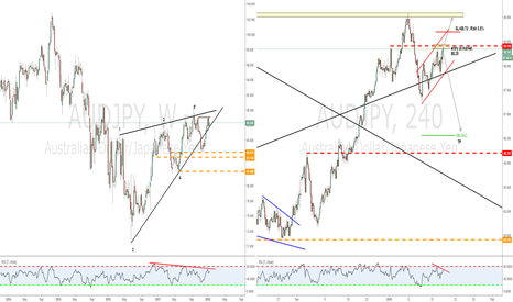 AUDJPY: Trade an early bearish flag with a potential double top!