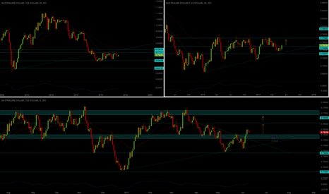 AUDUSD: AUD/USD Potential Short-Term Bullish Trade
